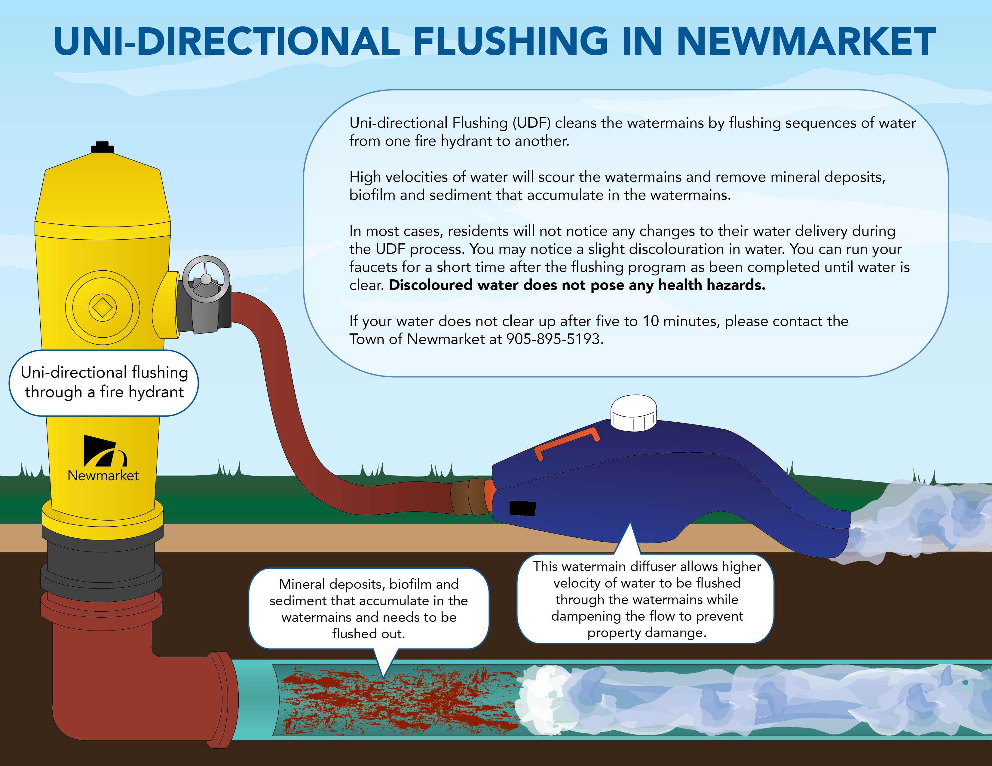 Unidirectional Flushing Graphic.jpg