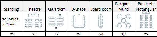 multi purpose room capacity chart