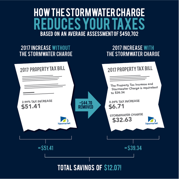 How the stormwater charge reduces your taxes