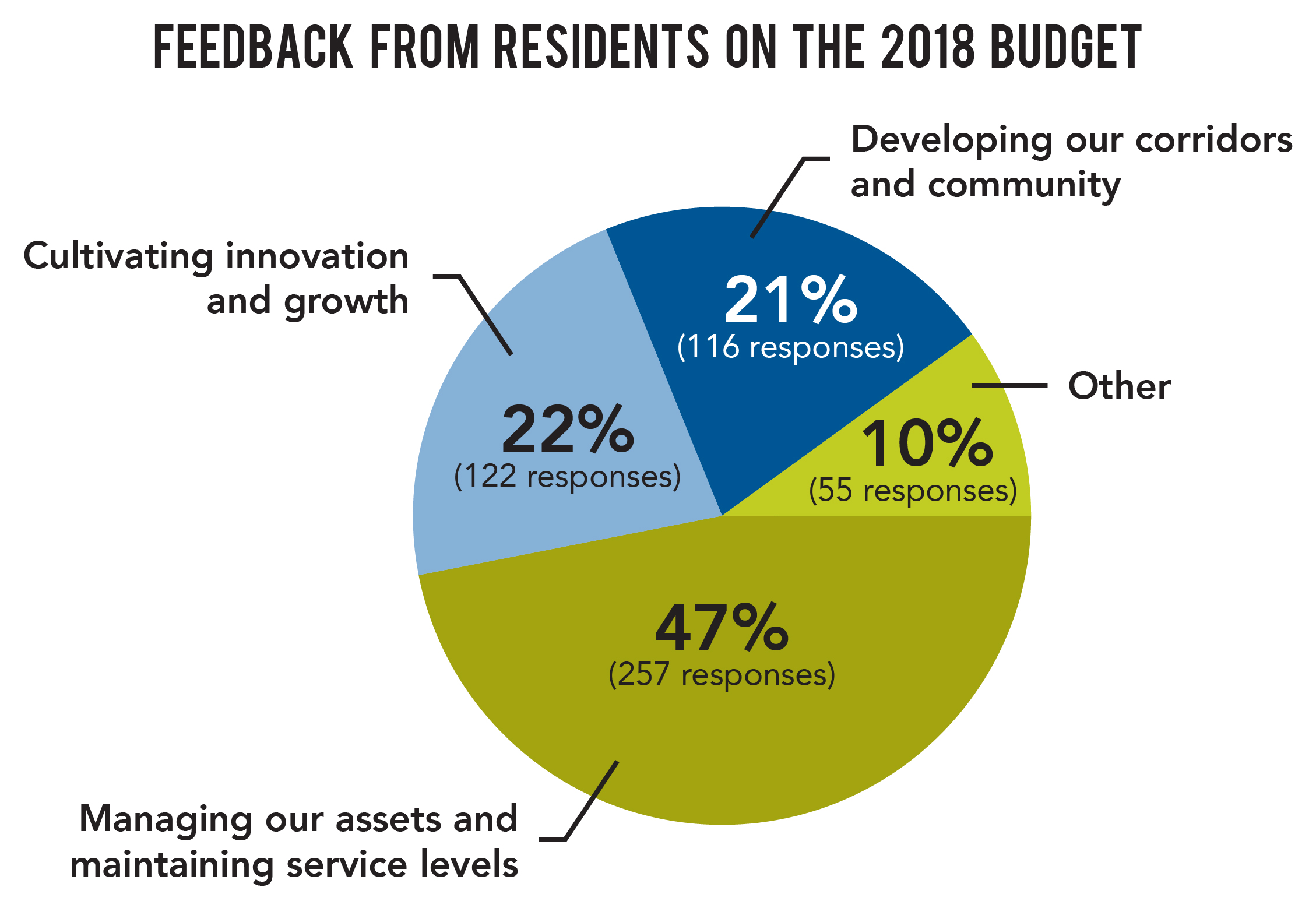 Feedback on the 2018 budget.jpg